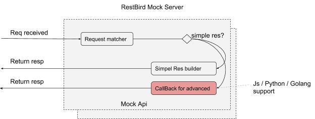 Mock Server Record